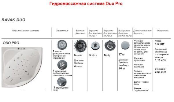 Гидромассажная система Ravak Duo Pro DP0001